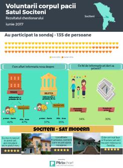 infograficSociteni